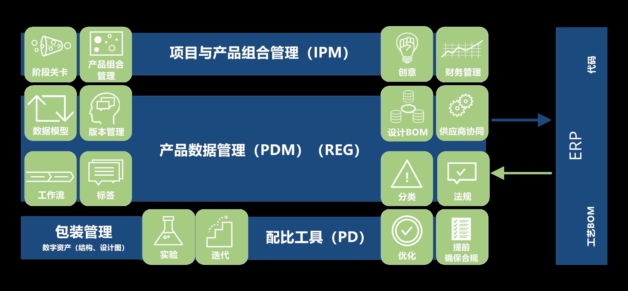 Devex PLM Architecture